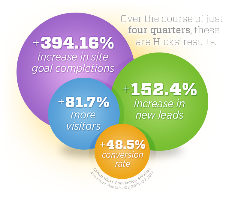 Infographic: +394.16% increase in site goal completions, +152.5% increase in new leads, +81.7% more visitors, +48.5% conversion rate